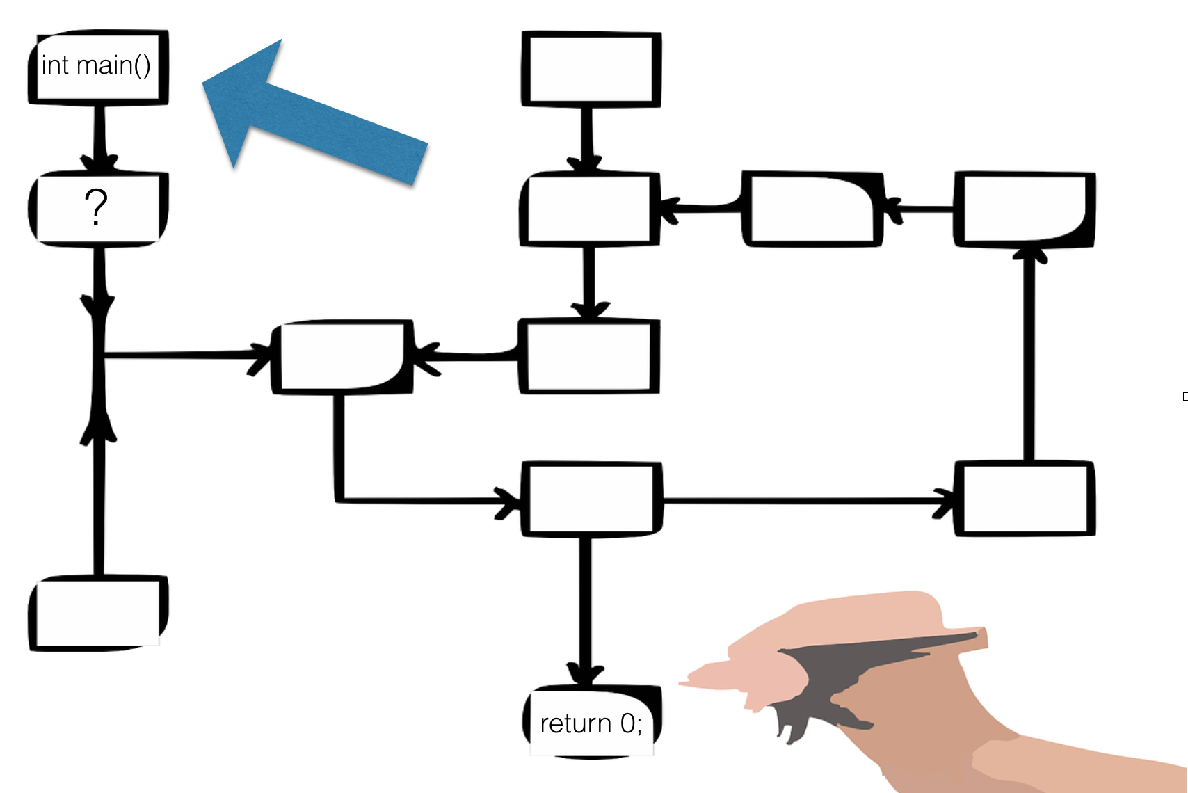 Como Funciona Um Programa de Computador? A Explicação é lógica.